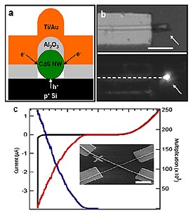 Nanowire electrical injection laser., b, Shows an optical image of a functional laser device described in a, with emission from the end. c. Nanowire Avalanche Photodiode.
